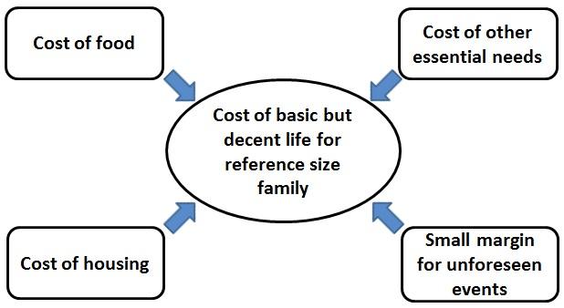 living wage minimum wage